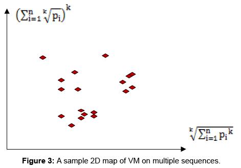data-mining-genomics-sample-2D-map