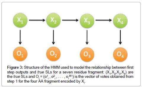 data-mining-genomics-seven-fragment