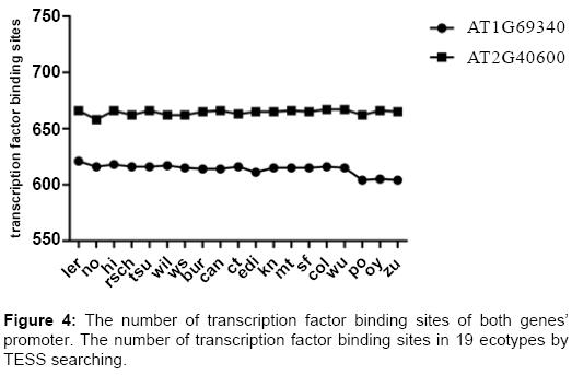 data-mining-genomics-transcription-factor-binding-sites