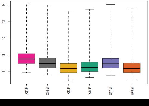 data-mining-in-genomics-proteomics-Boxplot-gene-expression