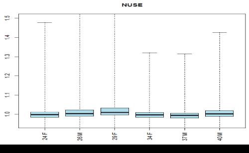 data-mining-in-genomics-proteomics-Nuse-plot