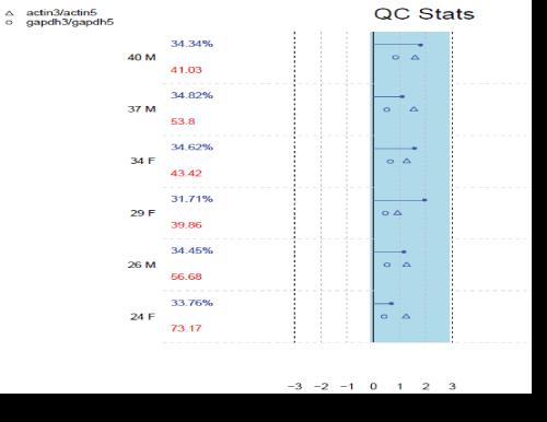 data-mining-in-genomics-proteomics-QC-plot