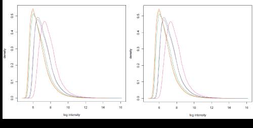 data-mining-in-genomics-proteomics-intensity-plot