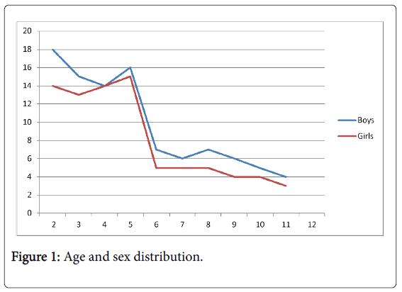 deaf-studies-Age-sex-distribution