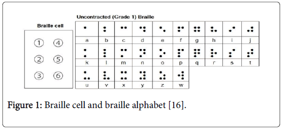 deaf-studies-Braille-cell-braille