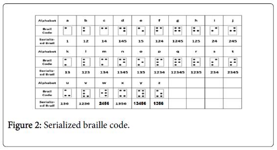 deaf-studies-Serialized-braille-code