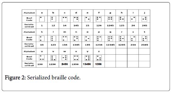 deaf studies serialized braille code