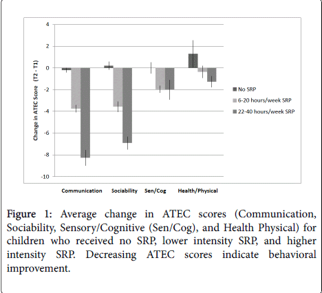 deaf-studies-hearing-aids-Average-change