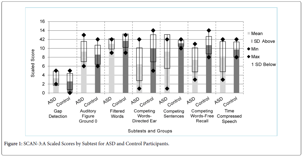 deaf-studies-hearing-aids-Control-Participants