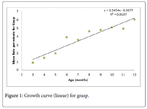 deaf-studies-hearing-aids-Growth-curve