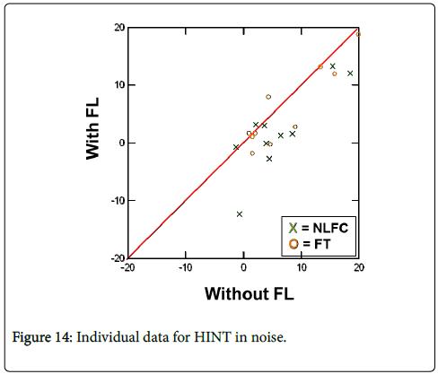 deaf-studies-hearing-aids-HINT-noise