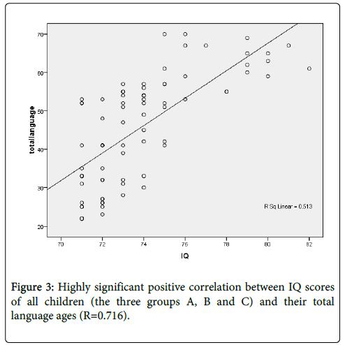 deaf-studies-hearing-aids-IQ-scores