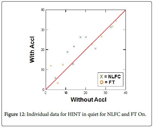 deaf-studies-hearing-aids-Individual-data