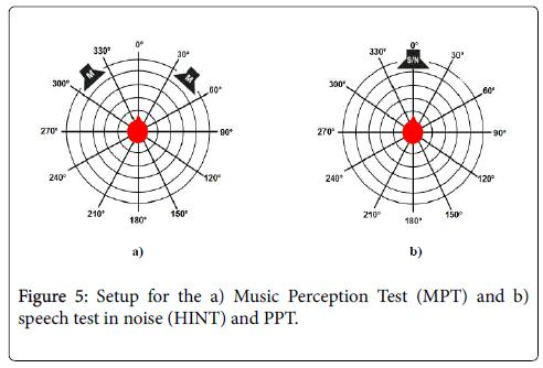 deaf-studies-hearing-aids-Music-Perception-Test