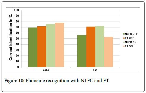 deaf-studies-hearing-aids-Phoneme-recognition