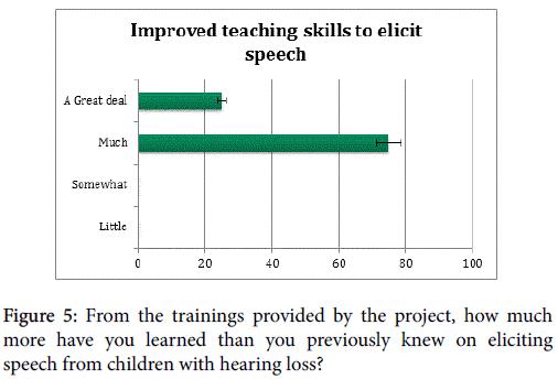deaf-studies-hearing-aids-eliciting-speech-from-children