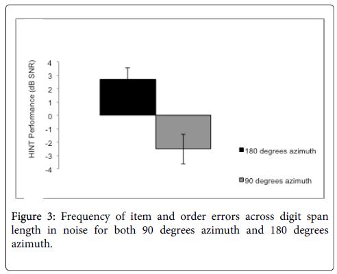 deaf-studies-hearing-aids-order-errors