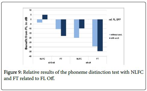 deaf-studies-hearing-aids-phoneme-distinction-test