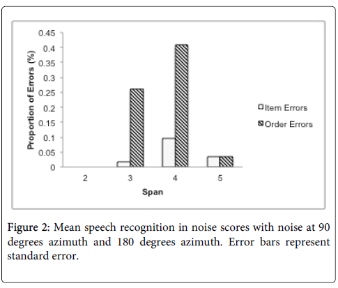 deaf-studies-hearing-aids-speech-recognition