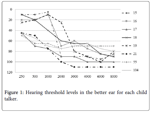 deaf-studies-hearing-aids-threshold-levels