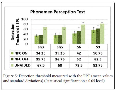 deaf-studies-hearing-aids-threshold-measured