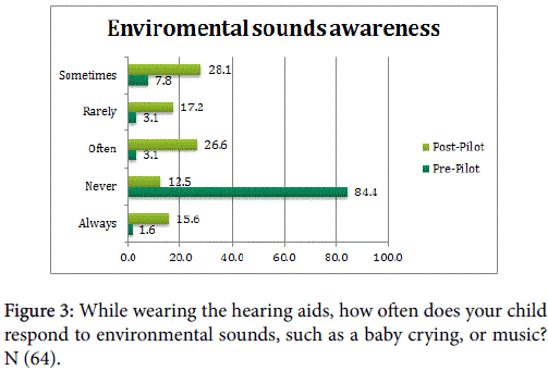 deaf-studies-hearing-aids-wearing-the-hearing-aids