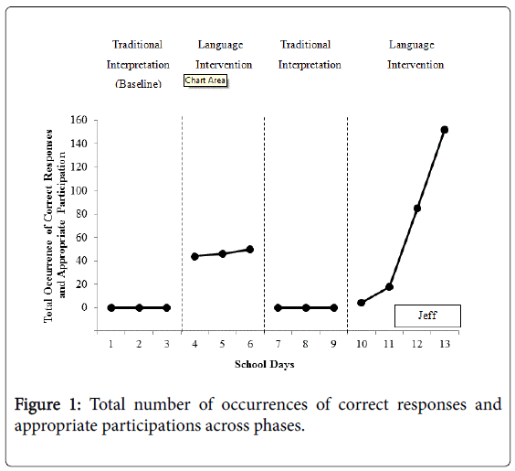deaf-studies-participations-across-phases