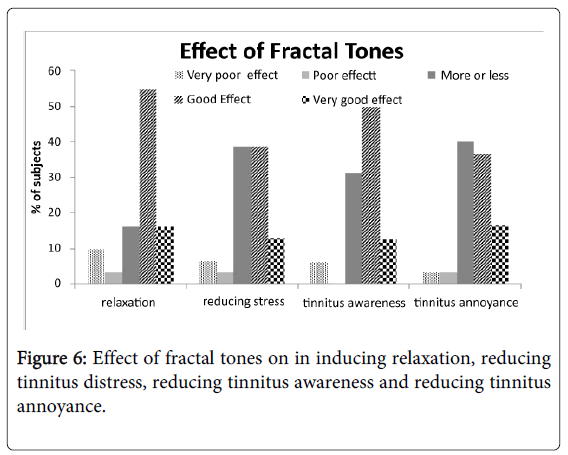 deaf-studies-reducing-tinnitus-awareness