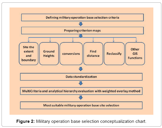 The Analytic Hierarchy Process In Gis Driven Military Operation Base