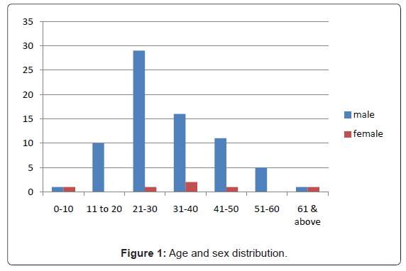 dentistry-Age-sex-distribution