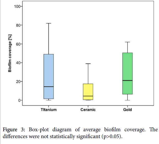 dentistry-Box-plot-diagram-biofilm-coverage