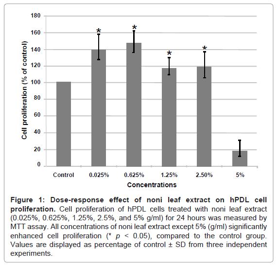 dentistry-Dose-response-effect