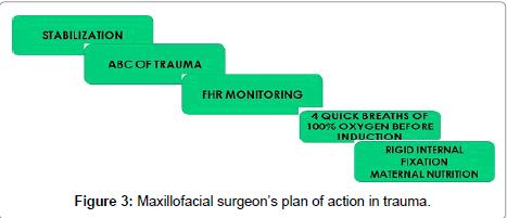 dentistry-Maxillofacial-surgeon