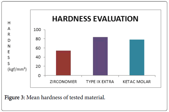 dentistry-Mean-hardness