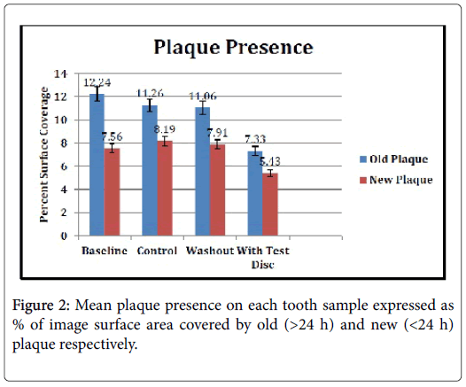 dentistry-Mean-plaque-presence