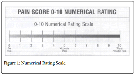 dentistry-Numerical-Rating-Scale