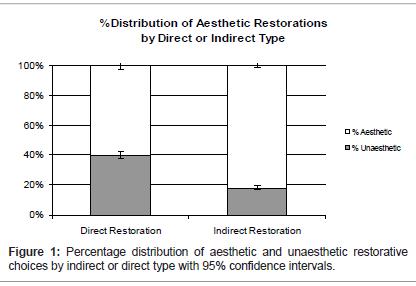 dentistry-Percentage-distribution