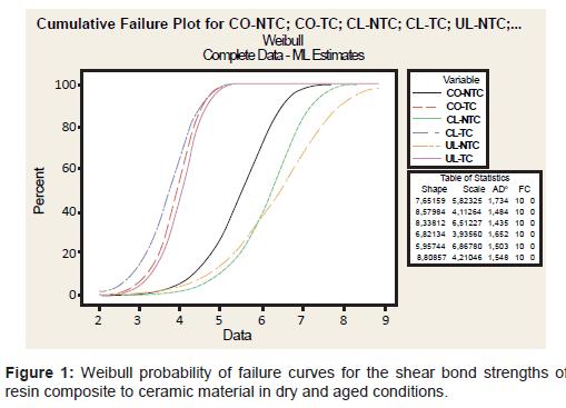 dentistry-Weibull-probability-failure