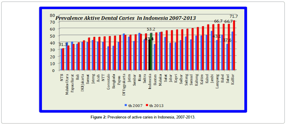 dentistry-active-caries-Indonesia