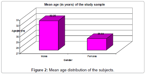 dentistry-age-distribution