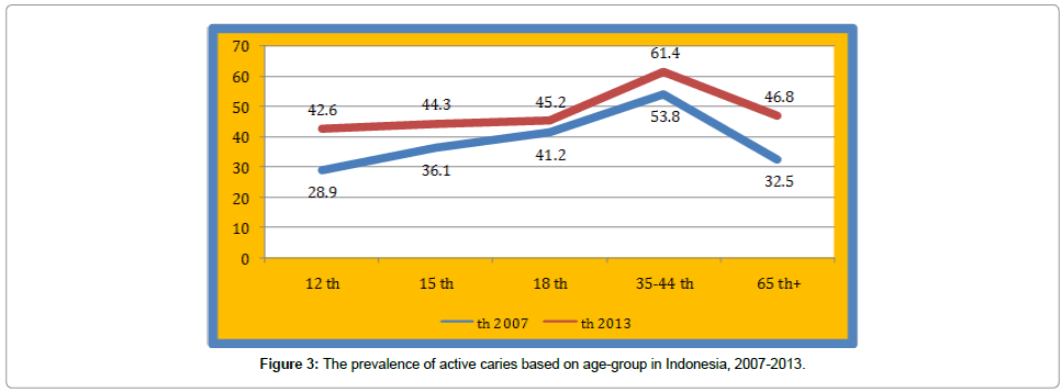 dentistry-age-group-in-Indonesia