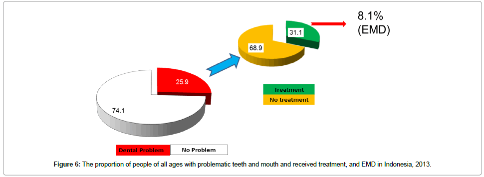 dentistry-ages-with-problematic-teeth