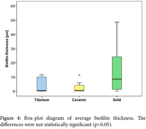 dentistry-biofilm-thickness
