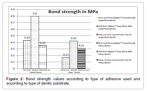 dentistry-bond-strength-values