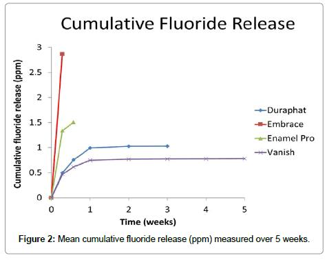 dentistry-cumulative-fluoride