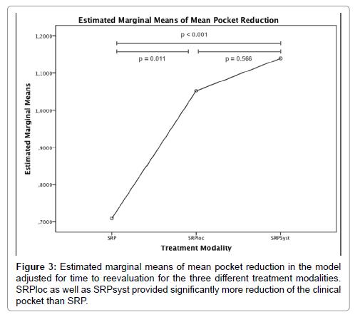 dentistry-estimated-marginal-means