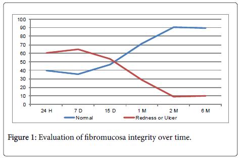 dentistry-fibromucosa-integrity