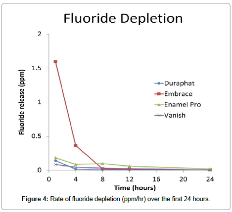 dentistry-fluoride-depletion