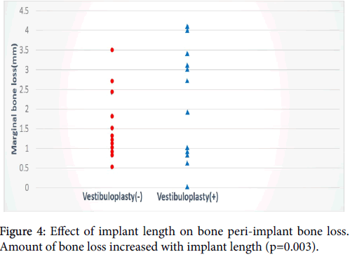 Peri Implant Bone Loss Evaluation Around Dental Implants Placed Into