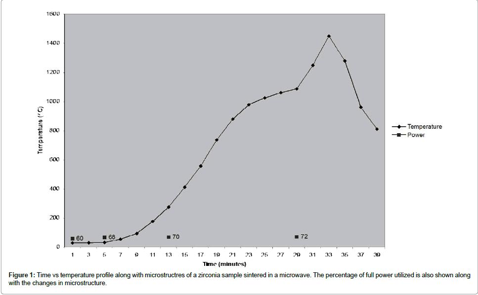dentistry-temperature-profile